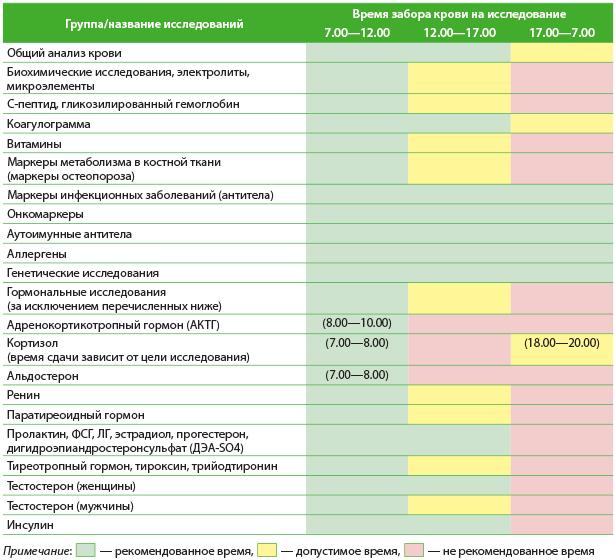 Анализ на энтеробиоз: как проводится и как к нему готовиться