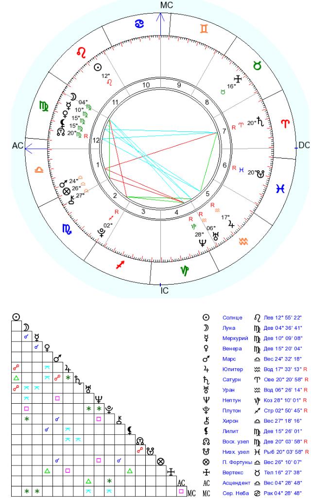 Асцендент в астрологии: что это такое и почему важно знать свой знак каждому