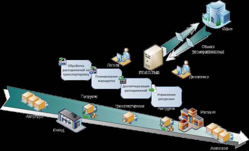 Территориально-производственный комплекс - это... определение, основные понятия, назначение и формирование