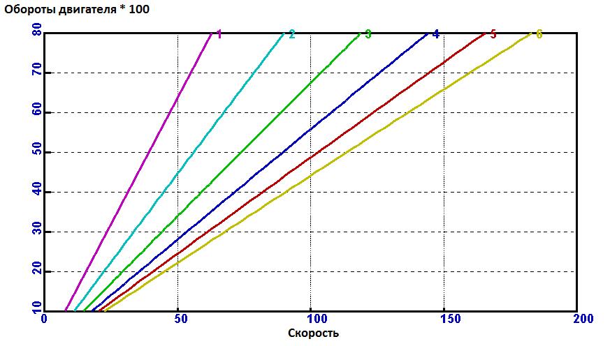 Как выбрать безопасную скорость? часть 5