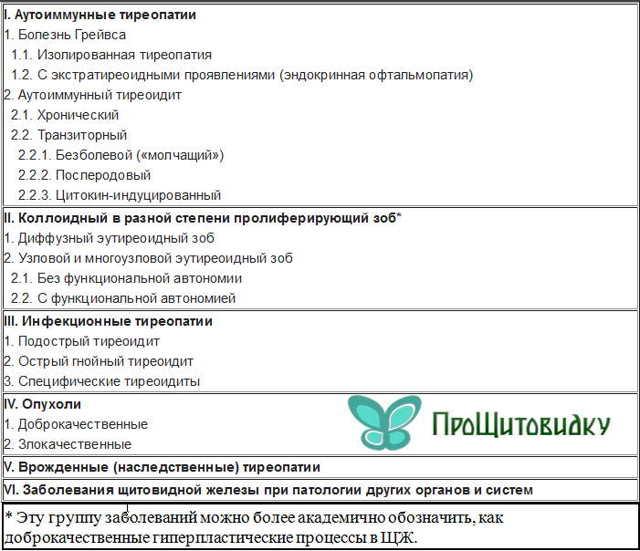 """Конспект """"эндокринная система. железы"""" - учительpro"""