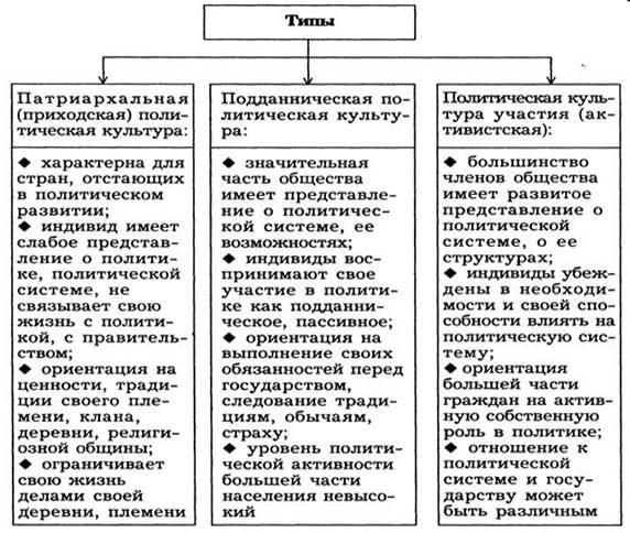 Понятие, структура и значение политической культуры | контент-платформа pandia.ru