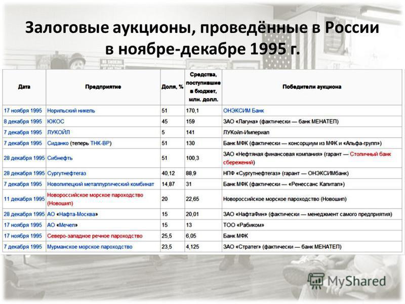 Что такое залоговые аукционы: определение понятия + схема | zakupkihelp.ru