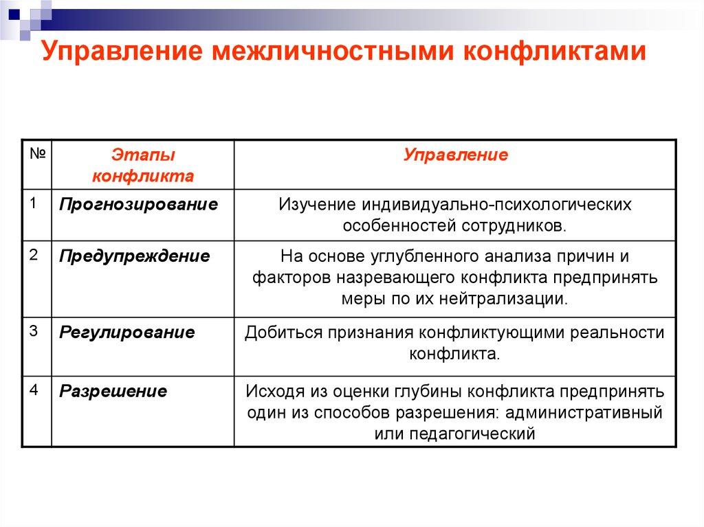 Что такое конфликт и как им управлять | как работать.ру
