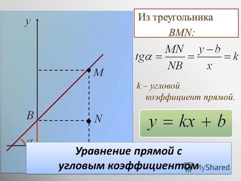 Рассчитайте g по угловому коэффициенту полученной прямой. угловой коэффициент прямой (и не только)