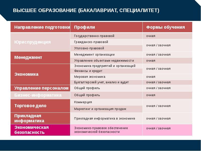 Бакалавриат и специалитет: разница в образовании и преимущества   цена образования   яндекс дзен