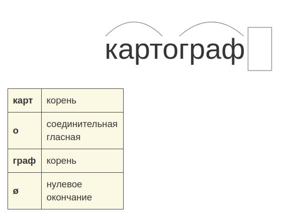 Основа слова в русском языке - правило, примеры, таблица