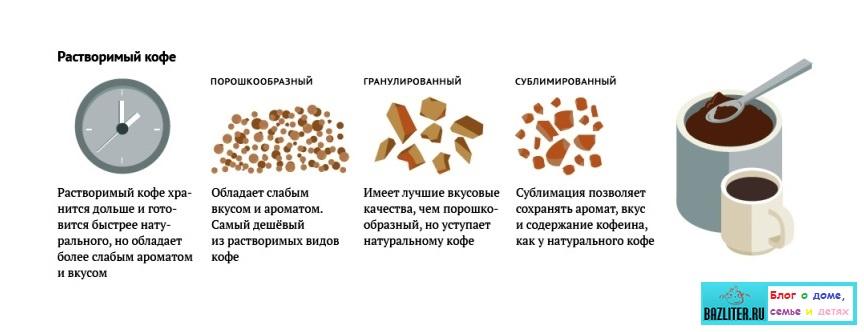 Что такое сублимированный растворимый кофе