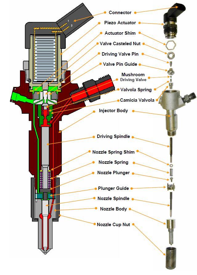 Топливные форсунки бензиновых и дизельных двигателей: виды, устройство и принцип работы
