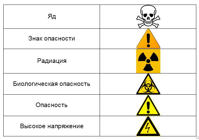 Значение слова «опасность»