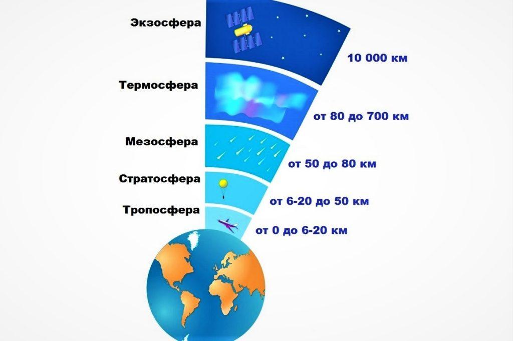 Стратосфера: высота в км от земли, особенности и строение