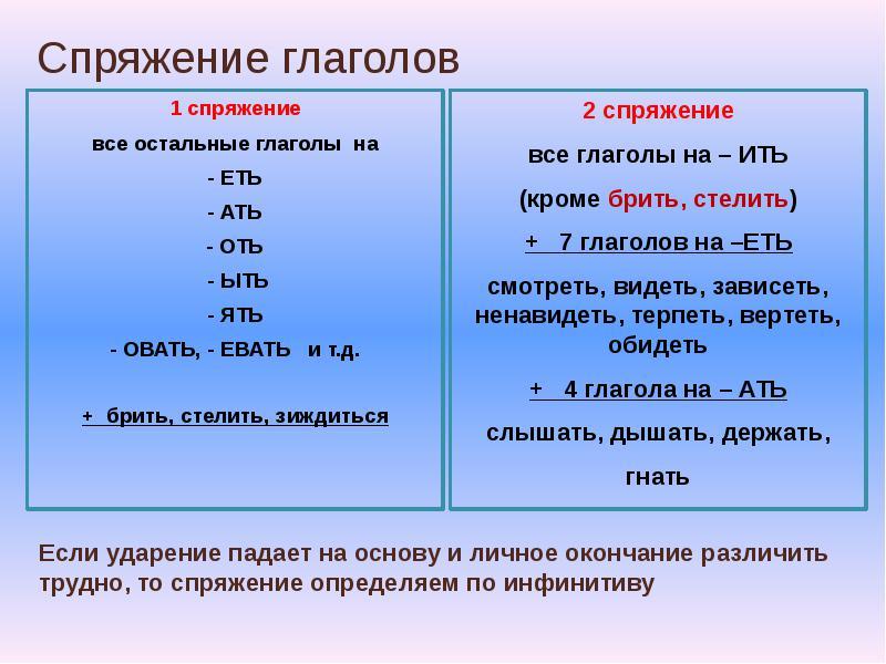 Двувидовые глаголы - это... (примеры и список)