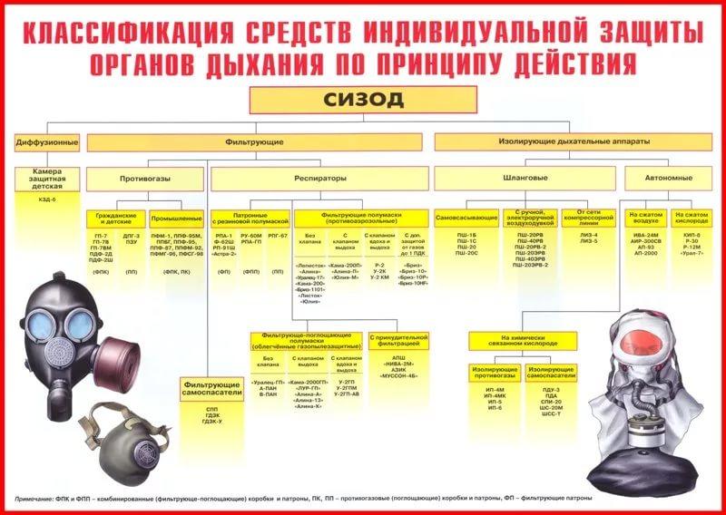 Требования к защитным сооружениям гражданской обороны