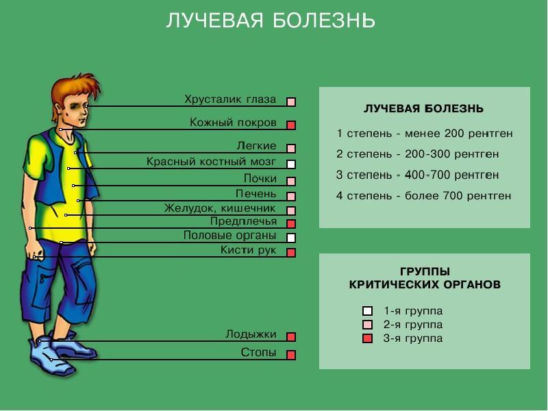 Насколько в действительности опасна радиация | журнал популярная механика