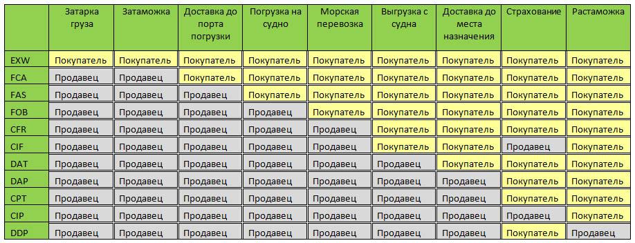 Инкотермс 2010: расшифровка терминов и базисные условия