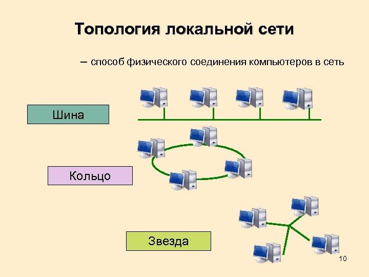 Локальная вычислительная сеть — википедия с видео // wiki 2