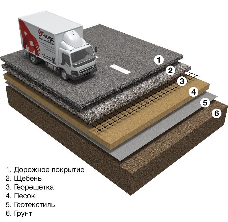 Какой стороной укладывать геотекстиль? | otremontirovat25.ru