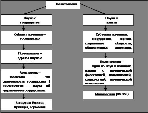 5.основные понятия политологии