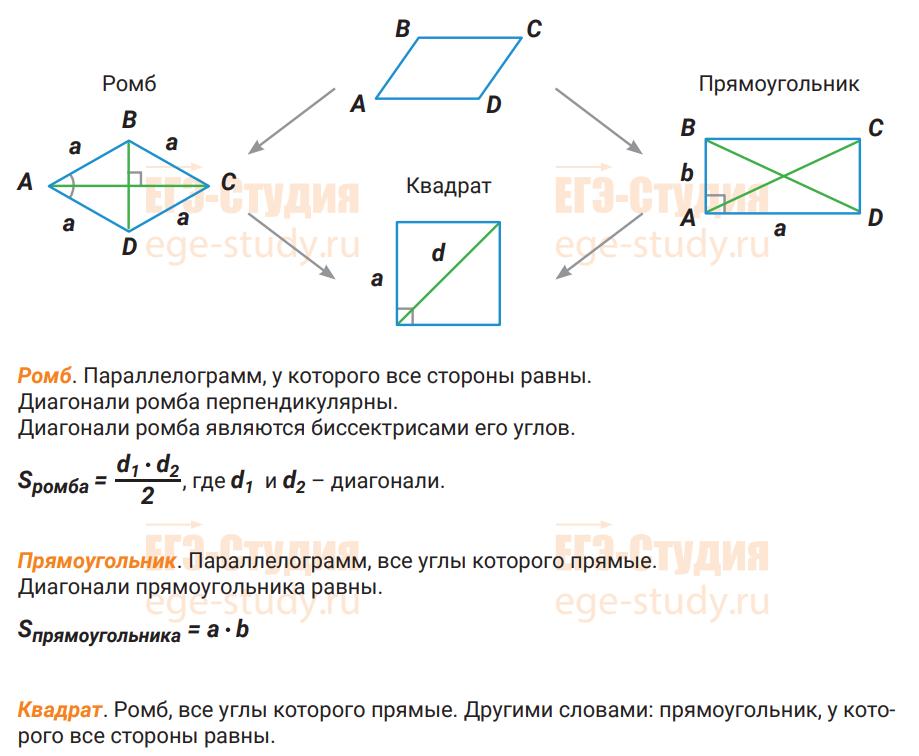 Параллелограмм — что это такое (определение), свойства, признаки и периметр параллелограмма | ktonanovenkogo.ru