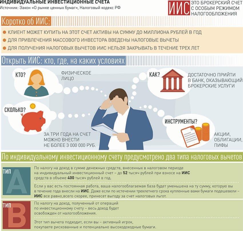 Что такое индивидуальный инвестиционный счет (иис): виды, плюсы и минусы, как и где его открыть
