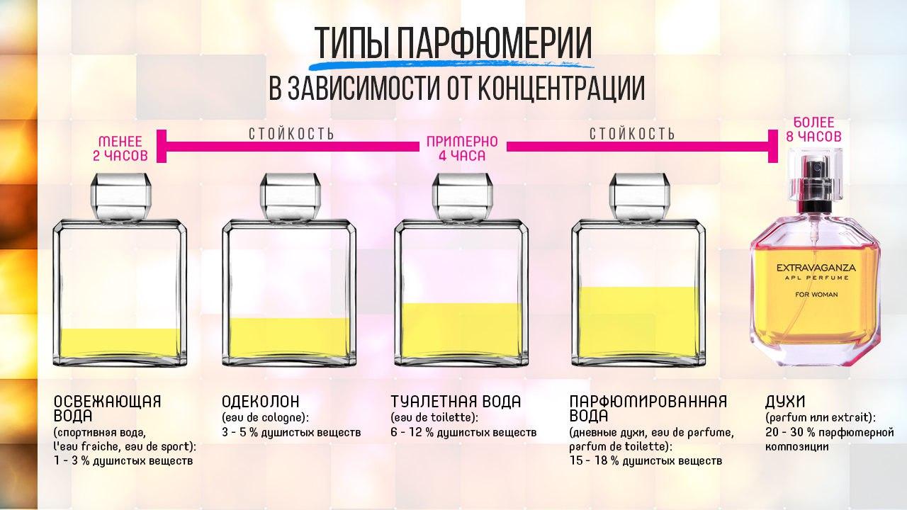 Чем отличается парфюмерная вода от туалетной воды и духов