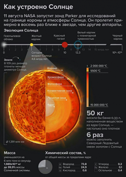 Самые распространенные мифы о солнце: чему стоить верить? - hi-news.ru