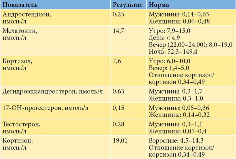 Андростендион повышен у женщин: причины и лечение патологий | fr-dc.ru