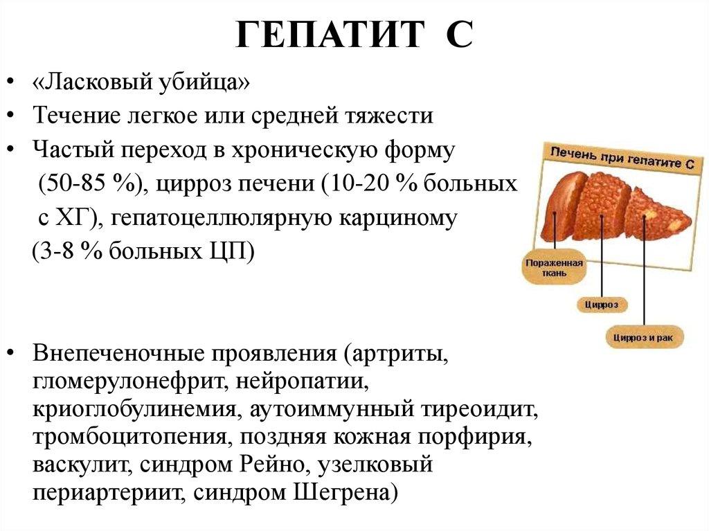 Пути передачи гепатита в (б): половой, контактный, кровь