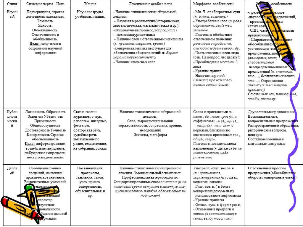 К  урокам  русского языка и литературы: жанры текста