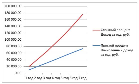 Инвестиции под сложный процент: что это и как работает, формулы для расчета, 5 схем инвестирования