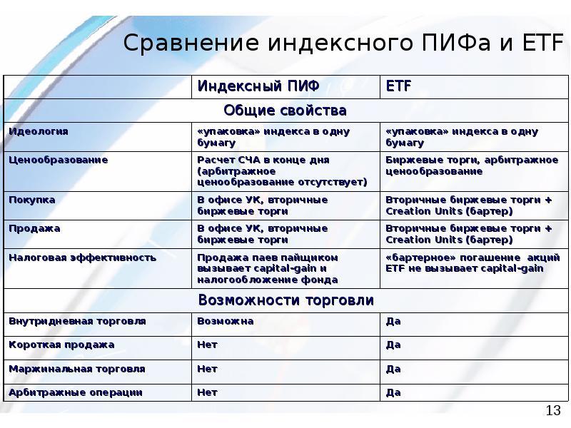 Etf фонды: что это простыми словами, как работает, доходность, инвестиции