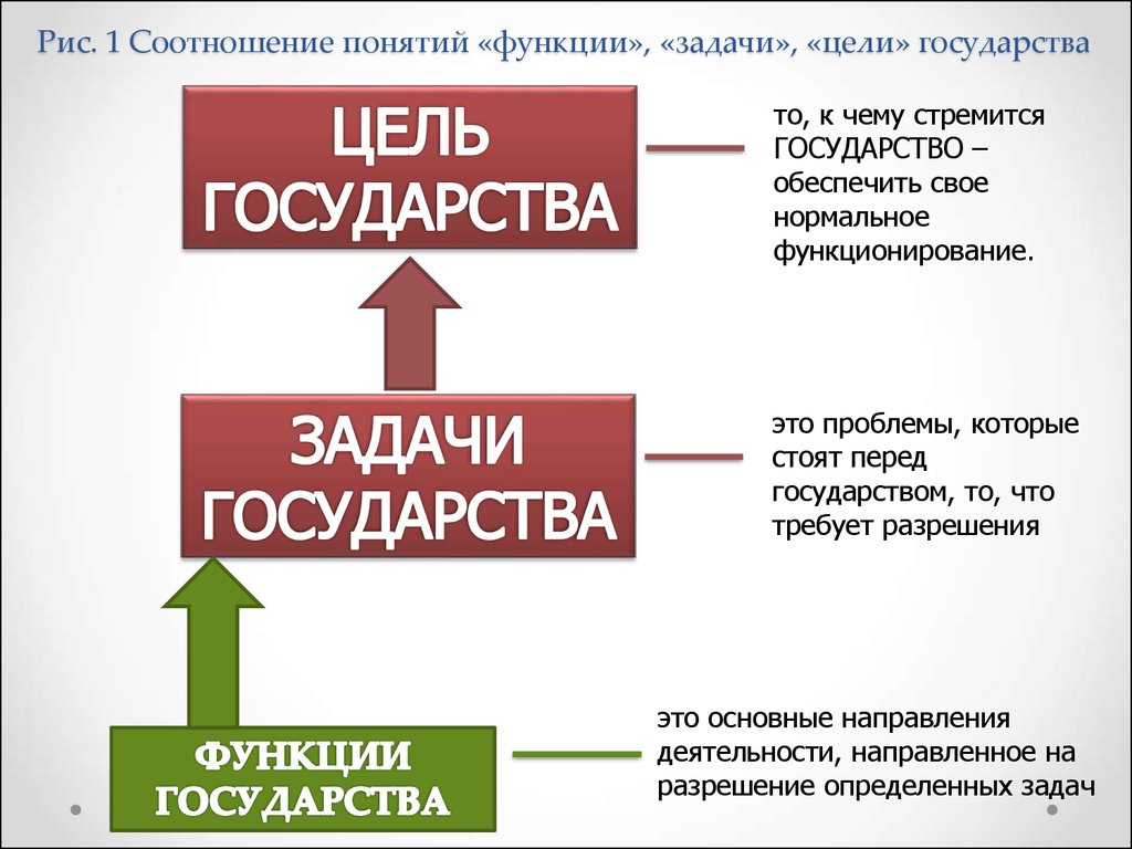 Что такое цель и задача: как не запутаться с определением и составление дальнейшего плана действий
