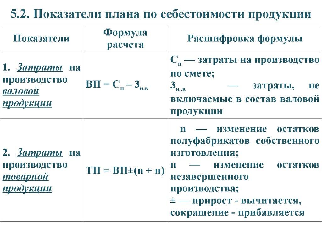Калькуляция себестоимости продукции: виды и методы расчёта