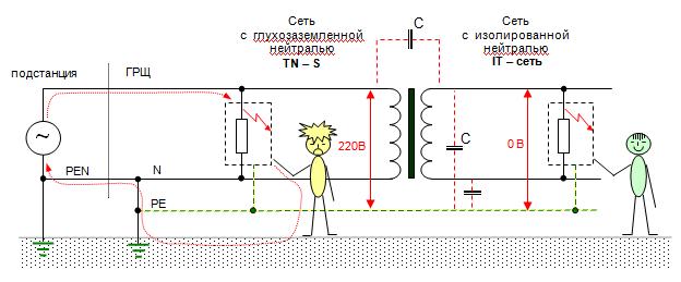 Сети с изолированной нейтралью - electriktop.ru