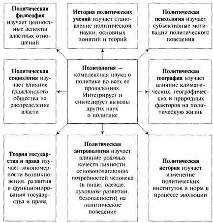 Глава i. что и как изучает политология