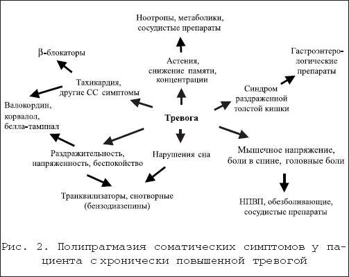 Психические расстройства: список психических заболеваний, причины возникновения, лечение - psychbook.ru