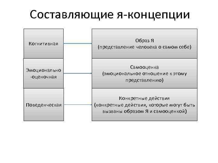 Р. бернс. что такое я-концепция | авторская платформа pandia.ru