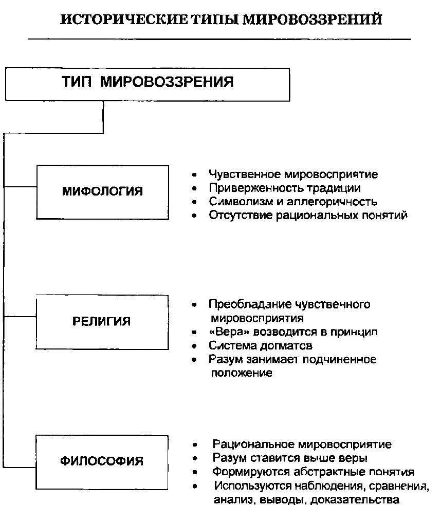 Cтруктура мировоззрения, понятие и типы