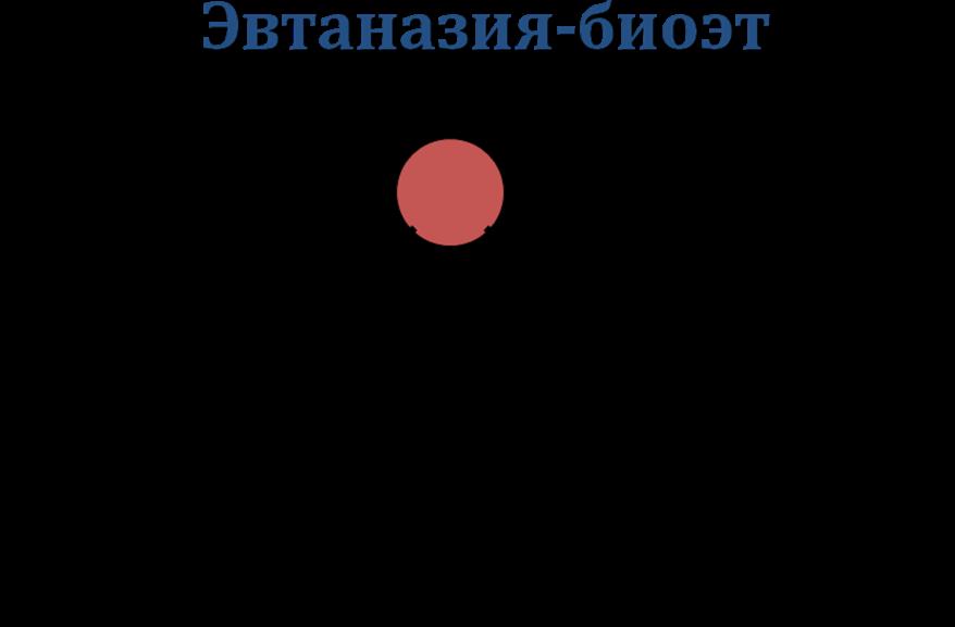 Эвтаназия в россии и мире как проблема и ее правовые аспекты