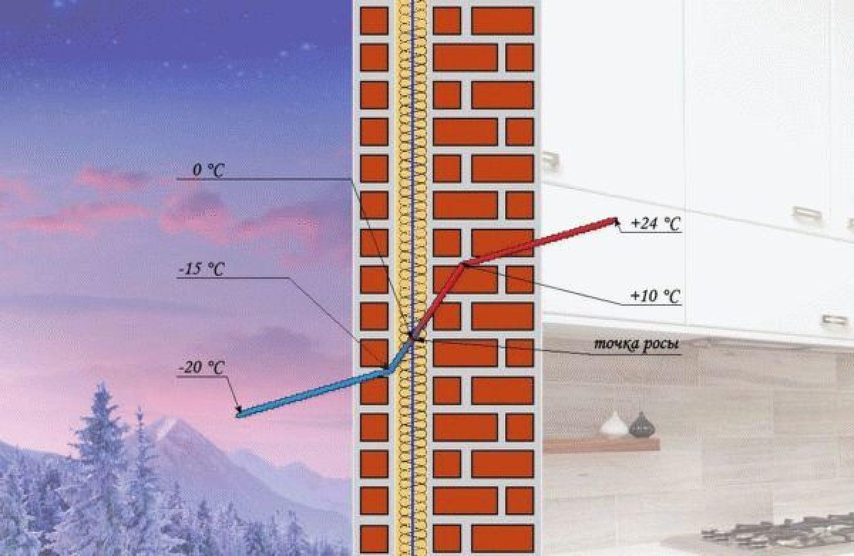 Теплопроводность — википедия