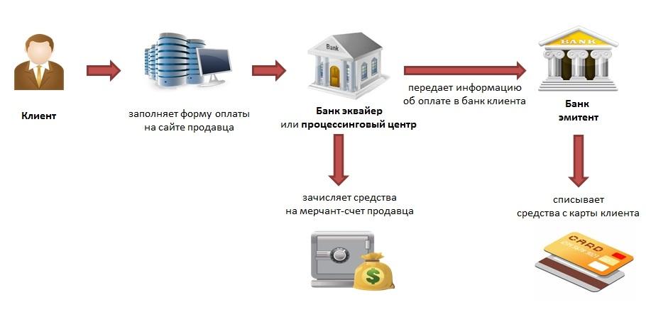 Что такое авторизация банковской карты и как ее пройти в банке