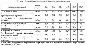 Удельная трудоемкость работ формула - права россиян