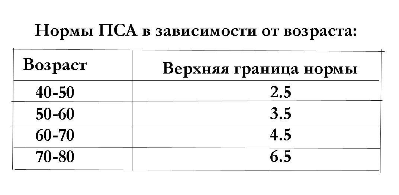 Все об анализе крови на пса + таблица норм по возрасту для мужчин