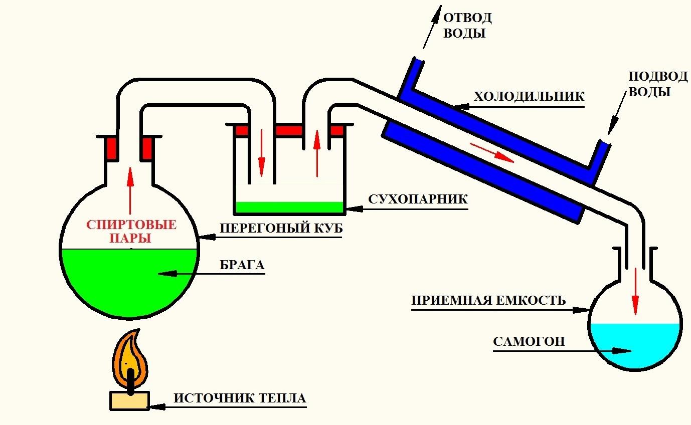 Теория ректификации спирта и принцип работы ректификационной колонны