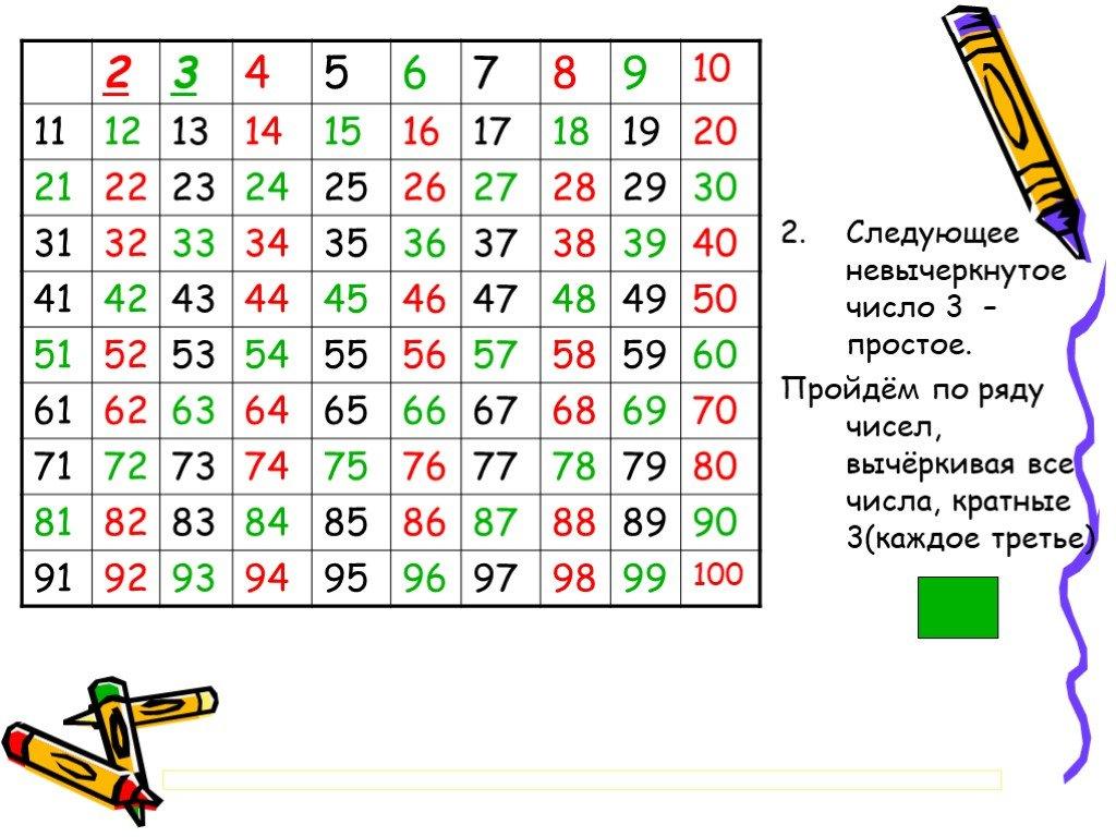Натуральные числа – это какие числа: наглядные примеры наименьшего и множества, свойства и последовательность | tvercult.ru