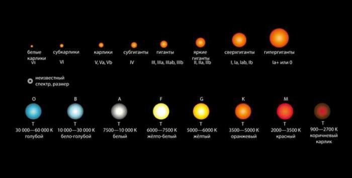 Самая высокая температура во вселенной. спектральные классы звезд  