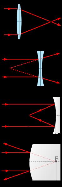 Фокальная плоскость — википедия. что такое фокальная плоскость