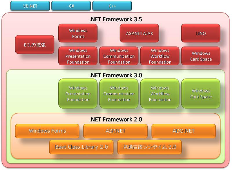 Что такое microsoft.net framework. как скачать и установить