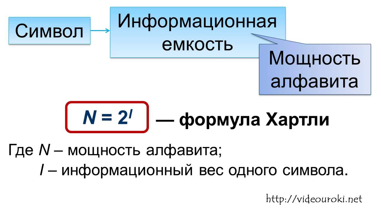Мощность алфавита и информационный объем текста – что это такое в информатике, как определить информационный вес символа, формула расчета