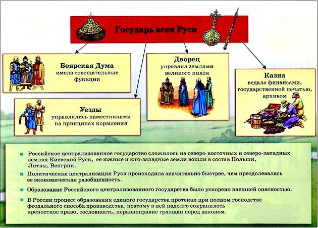 Что такое казна? государственная казна: структура и источники пополнения :: syl.ru